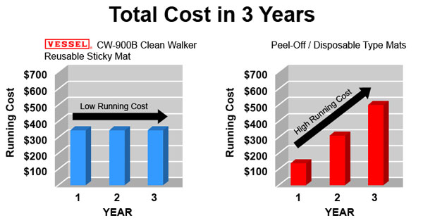 Cost Savings by Using CW-900B over Peel-Off mats