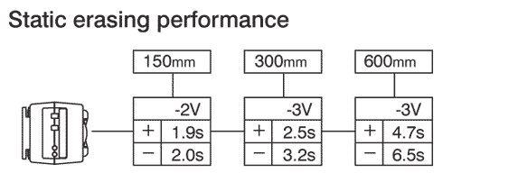 F6CL-E Static Removal Performance