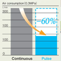 Pulse Mode Saves 60% Air Consumption over Continuous Air Blowing