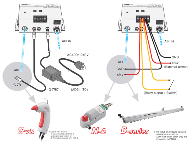 How to Connect the PAC-8 to G7, N-2, and B Series Ionizers